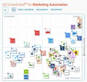Ranking Automatización de marketing G2Crowd